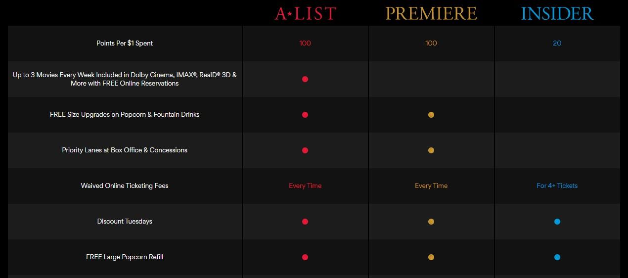 How to cancel AMC A List